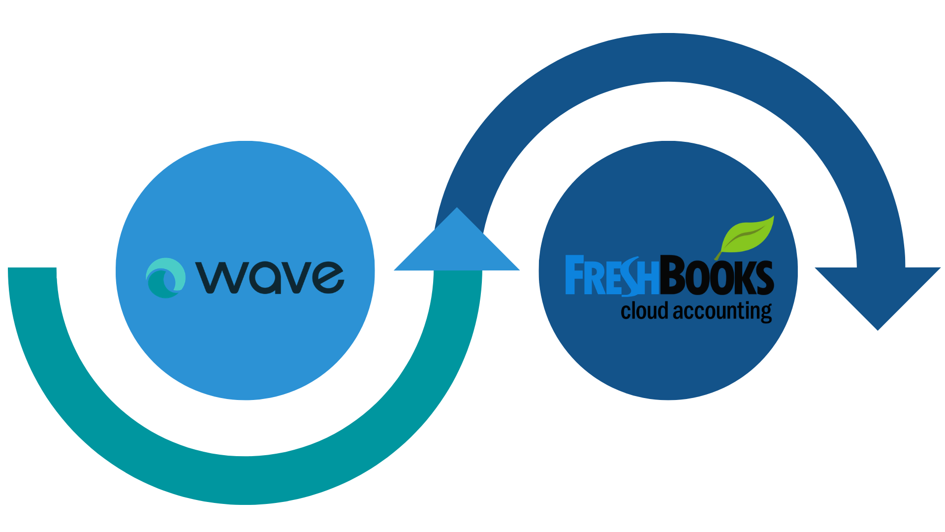 What all data shall be migrated from Wave to FreshBooks