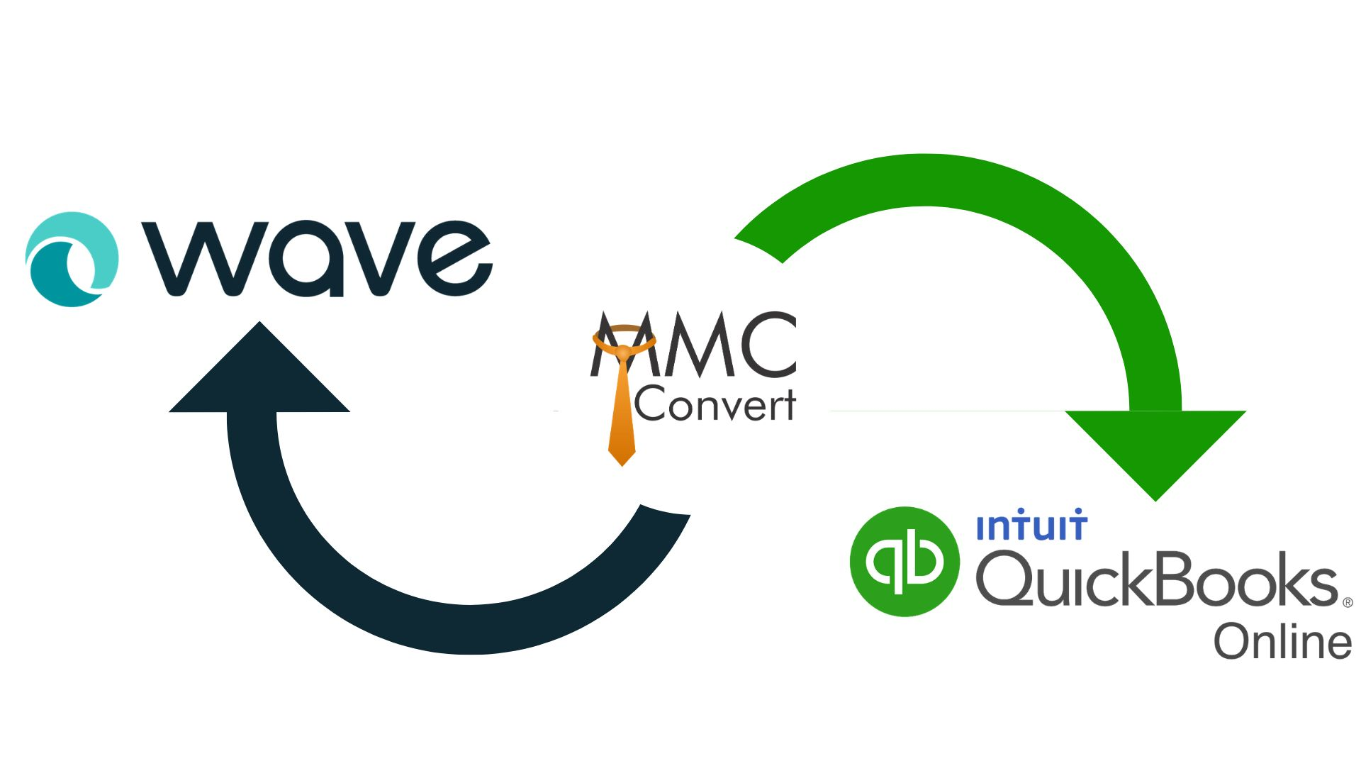 The Easiest way for converting Wave to Quickbooks Online